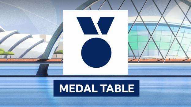 European championships 2018 medal table gb medallists - Bbc football league 1 table ...