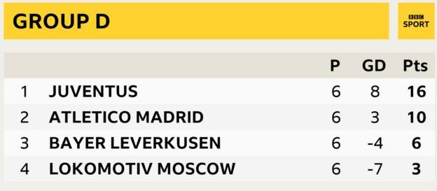 Group D, Juventus first, Atletico Madrid second, Bayer Leverkusen third, Lokomotiv Moscow fourth