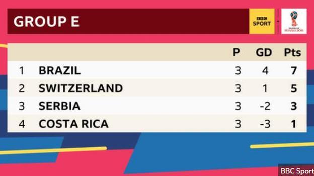 Group E; 1st Brazil, 2nd Switzerland, 3rd Serbia, 4th Costa Rica.