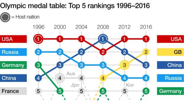 Medal standings since 1996