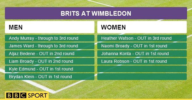 Brits at Wimbledon graphic