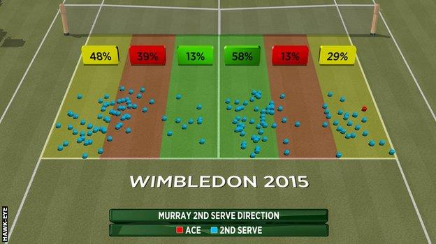 Andy Murray's second serve direction
