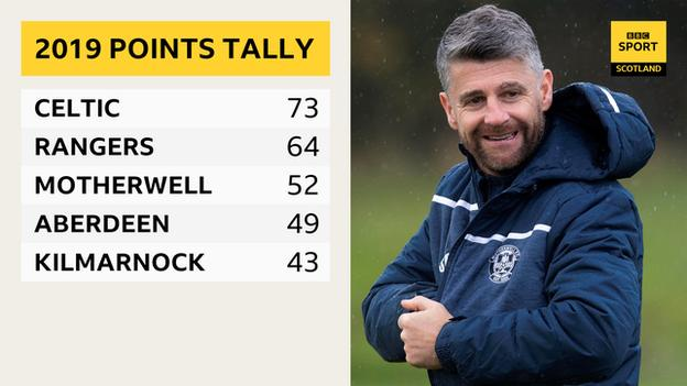 Motherwell tally graphic