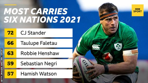 A graphic with a picture of CJ Stander and the words Most carries Six Nations 2021: 72 CJ Stander, 66 Taulupe Faletau, 63 Robbie Henshaw, 59 Sebastian Negri, 57 Hamish Watson