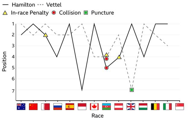 Lewis Hamilton and Sebastian Vettel's finishing positions this season: Hamilton has 6 wins, Vettel 4.