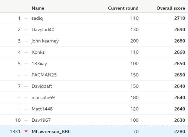 Predictor league table - week 26