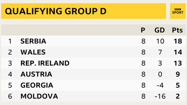 World Cup qualifying Group D table