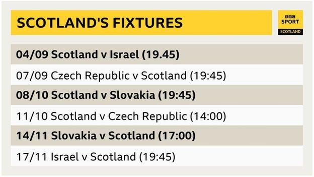 Nations League 2020 21 Scotland Face Czech Republic Slovakia And Israel Bbc Sport