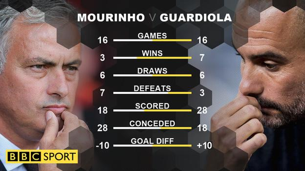 Jose Mourinho and Pep Guardiola's head-to-head record