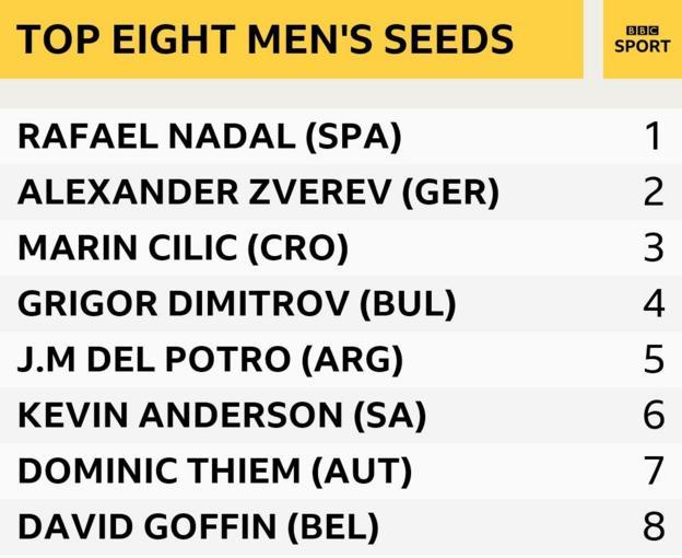 Men's seeds