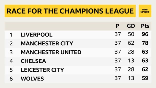 Premier League Who Can Qualify For Champions League And Europa League Bbc Sport