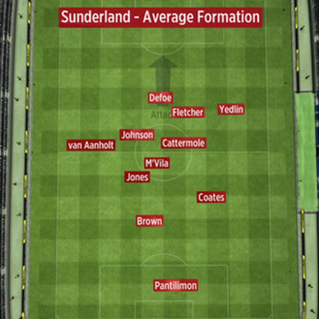 The average position of Sunderland players when they touched the ball against Everton