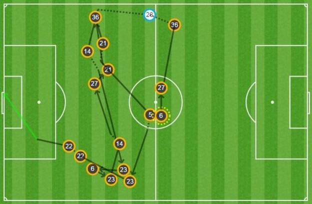 Here's another look at Henrikh Mkhitaryan's goal. The only Sunderland involvement is when Victor Anichebe (28) makes an unsuccessful challenge. Apart from that, it's all United, straight from the kick-off.