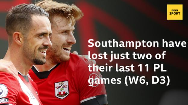 Southampton have lost two of their last 11 Premier League games (W6, D3)