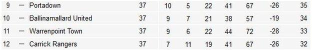 The bottom of the table before Saturday's final fixtures