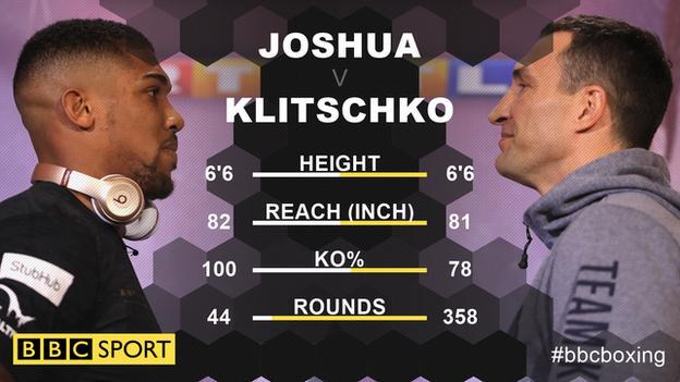 Anthony Joshua and Wladimir Klitschko tale of the tape