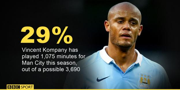 Vincent Kompany has played 29% of Man City's game time this season