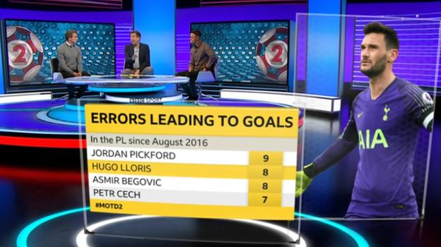Lloris has made eight errors leading to goals in the Premier League since August 2016