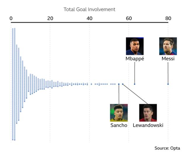 Goal involvements by players in top 5 European leagues since start of 2018-19 - Lionel Messi (80), Kylian Mbappe (63), Robert Lewandowski (58), Jadon Sancho (55)