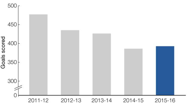 Graph showing minutes played by British players this season compared to previous seasons: 2011-12, 475 goals, 2012-13, 435 goals, 2013-14, 426 goals, 2014-15, 385 goals, 2015-16, 393 goals