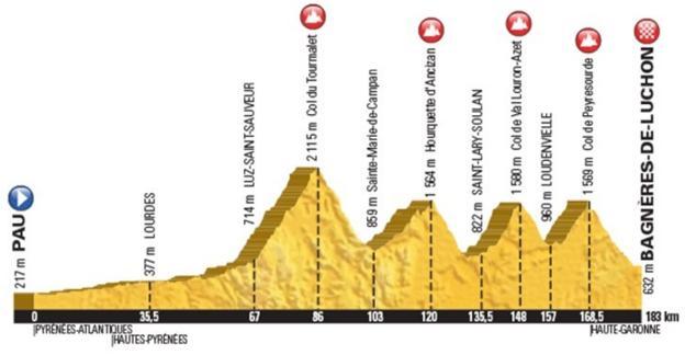 Tour de France stage eight