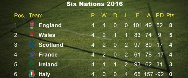Six Nations league table