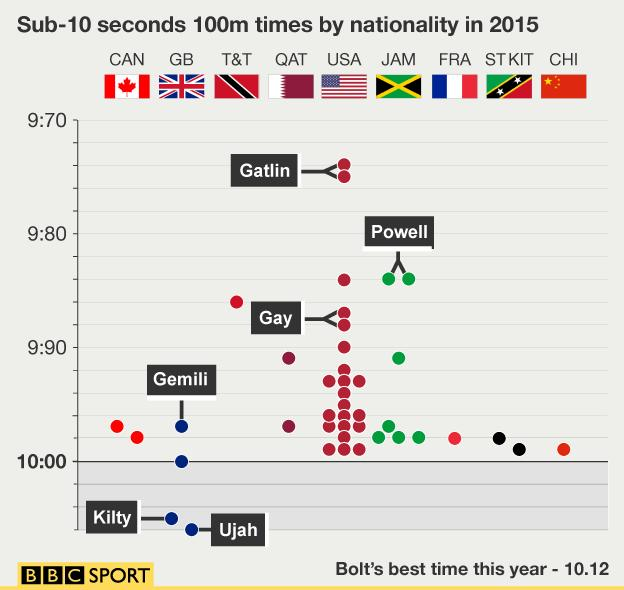 A graphic of all the sub-10 seconds 100m times by nationality in 2015
