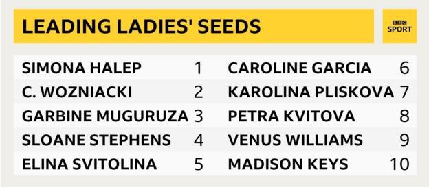 Graphic of Wimbledon's women's seeds
