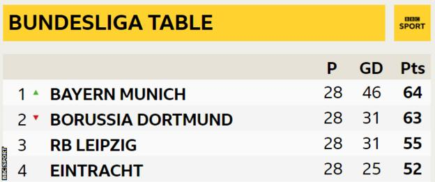 Bundesliga table