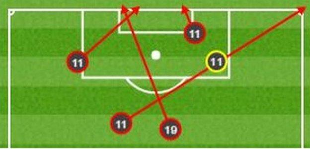 Chelsea shots against Manchester United