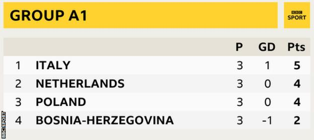 Group A1 in the Nations League showing Italy top with Netherlands, Poland and Bosnia-Herzegovina in second, third and fourth respectively