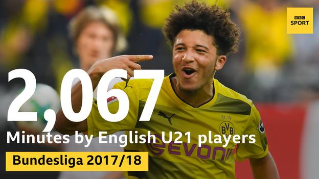 2067 minutes played by English players in the Bundesliga this season