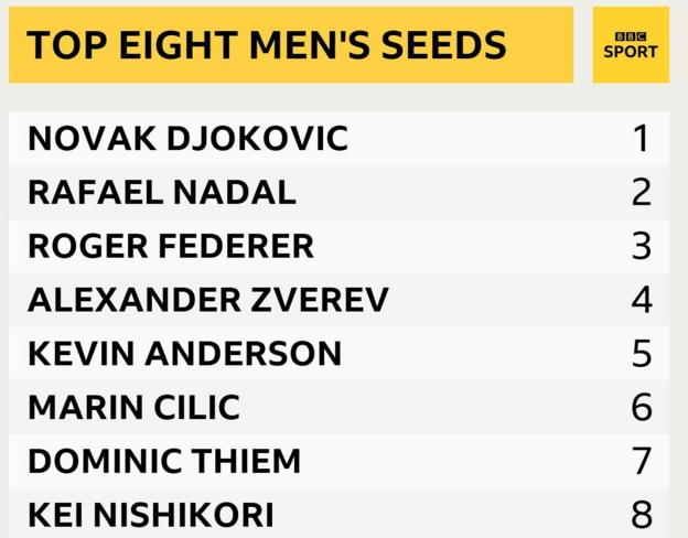 Top eight men's seeds are Novak Djokovic, Rafael Nadal, Roger Federer, Alexander Zverev, Kevin Anderson, Marin Cilic, Dominic Thiem and Kei Nishikori