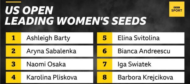 The leading women's seeds at the US Open are Ashleigh Barty, Aryna Sabalenka, Naomi Osaka, Karolina Pliskova, Elina Svitolina, Bianca Andreescu, Iga Swiatek and Barbora Krejcikova
