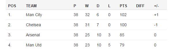 Lawro's League Table 2014-15