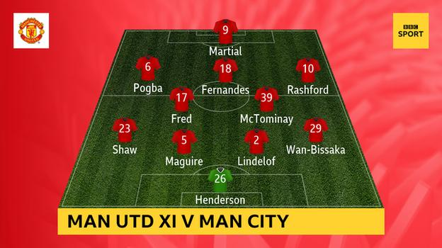 Graphic showing Man Utd's starting XI v Man City: Henderson, Wan-Bissaka, Lindelof, Maguire, Shaw, Fred, McTominay, Pogba, Fernandes, Rashford, Martial