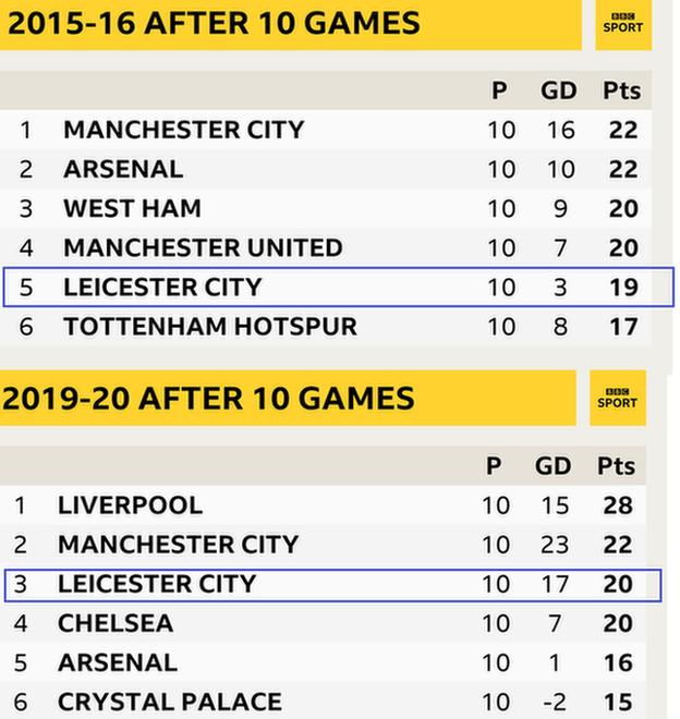 How Leicester's start compares both seasons
