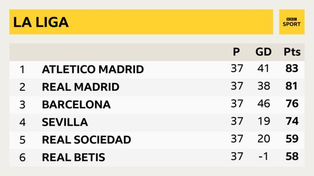 Atletico Madrid remain two points clear of Real Madrid