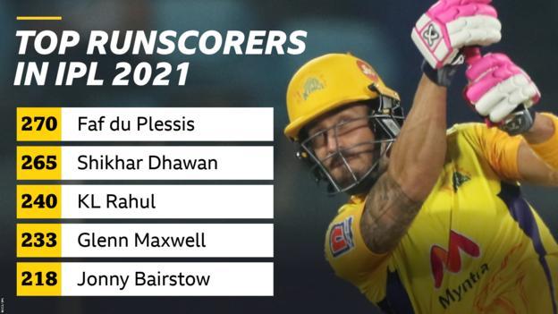 A graphic showing the top-runscorers in the IPL 2021: Faf du Plessis 270, Shikhar Dhawan 265, KL Rahul 240, Glenn Maxwell 233, Jonny Bairstow 218