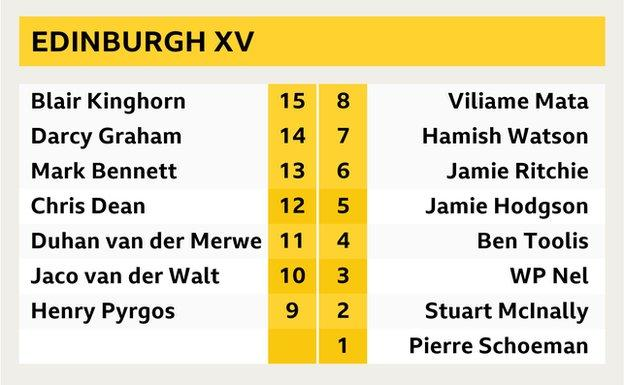 Edinburgh make five changes to the team that beat Sale Sharks in the Champions Cup