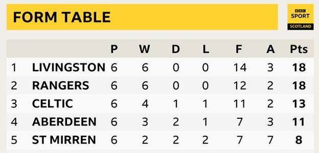 Form table