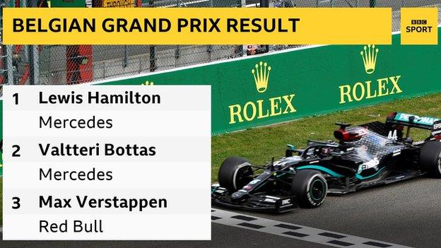 Hamilton claims fifth win in seven races with success in Belgium thumbnail