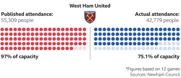 West Ham attendances