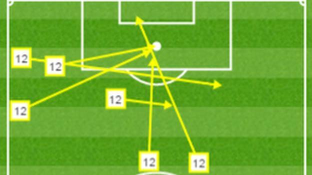 Robbie Brady stats