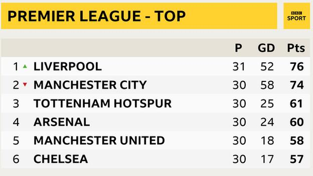 Snapshot of the top of the Premier League: 1st Liverpool, 2nd Man City, 3rd Tottenham, 4th Arsenal, 5th Man Utd, 6th Chelsea
