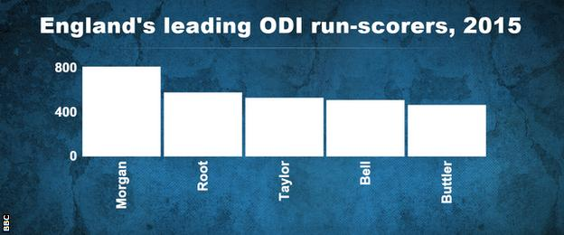 Eoin Morgan has scored 234 more ODI runs than any other England player in 2015
