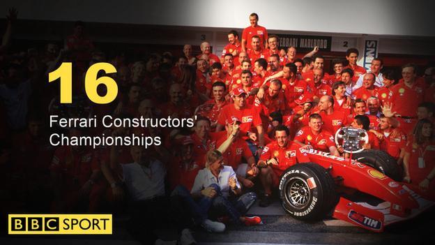 Ferrari Constructors' Championships graphic