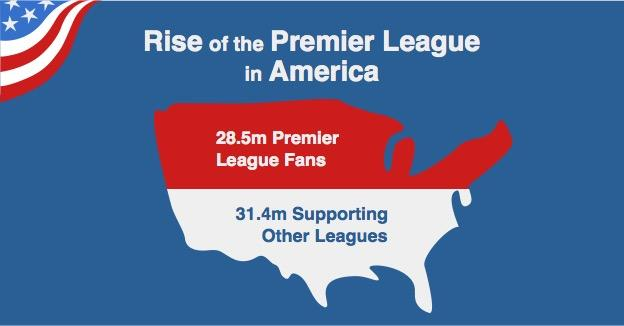 Total TV audience for professional club football in US