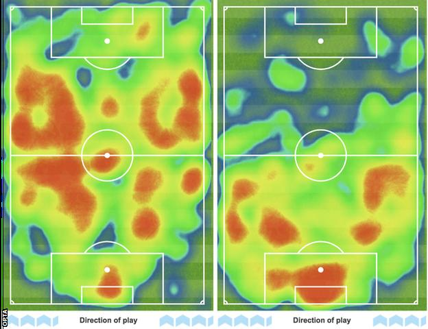 The heatmaps of both teams give you an idea of the home side's dominance. Manchester City (left) played most of their football in Leicester's territory, while the Foxes (right) struggled to get out of their own half. Pep Guardiola's side had 63% of possession, managed 23 shots to Leicester's five and played 684 passes to 397 by the visitors, who had just 10 touches in the opposition area compared to 47 by the hosts.