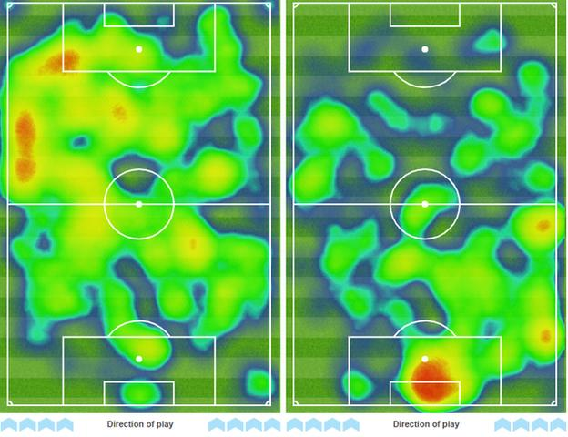 Graphic showing the second-half heat-maps for Watford (left) and Arsenal (right) in Sunday's 2-2 draw